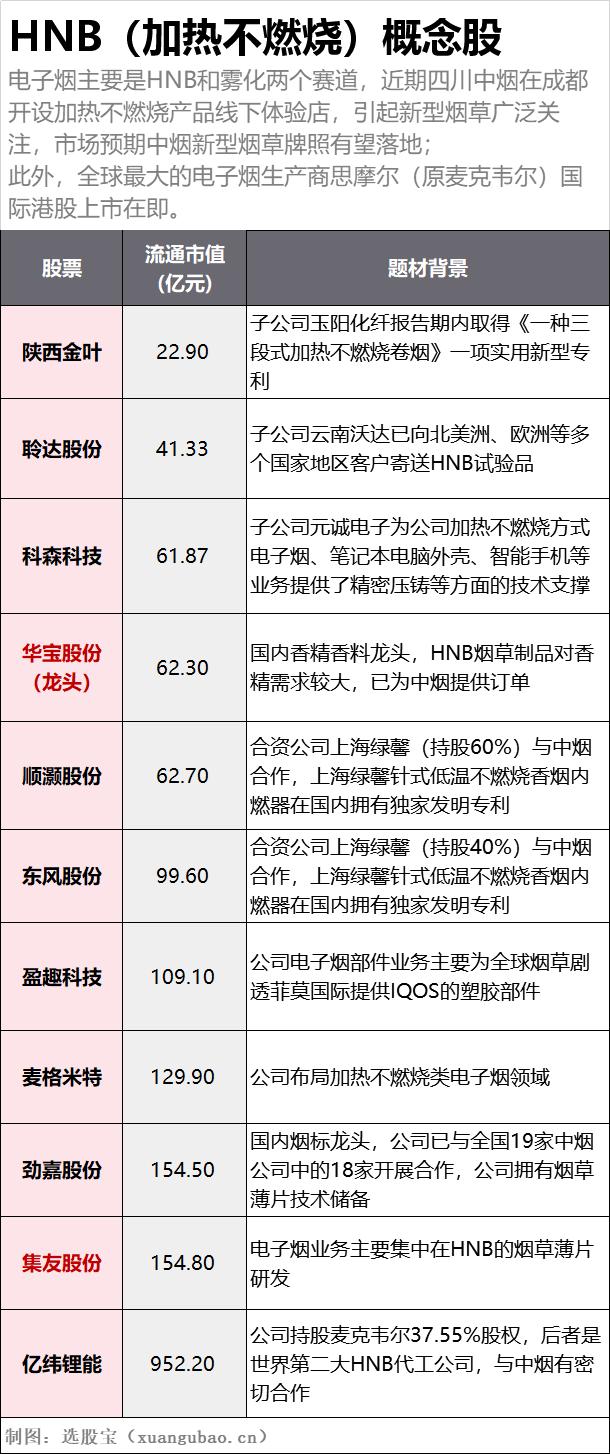 电子烟细分HNB最全概念股名单